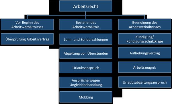 Anwalt Arbeitsrecht Leipzig Ra Knaufde